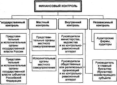 схему видов финансового
