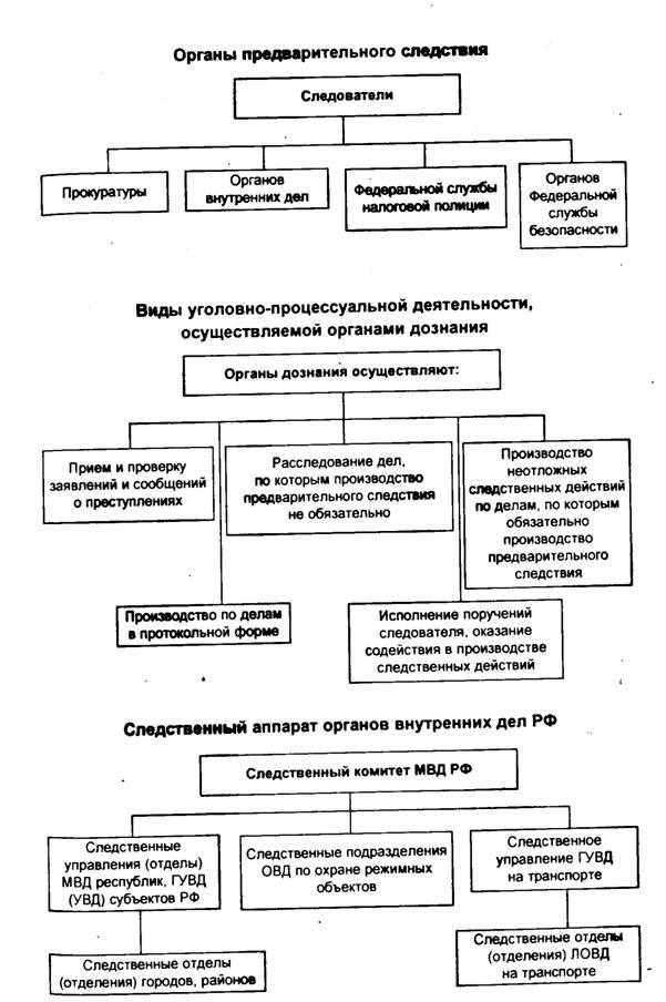 Временами система предварительного следствия органов внутренних дел рф где